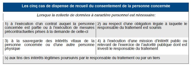 RGPD : LES EXCEPTIONS AU CONSENTEMENT PRÉALABLE DU TITULAIRE DE LA DONNÉE