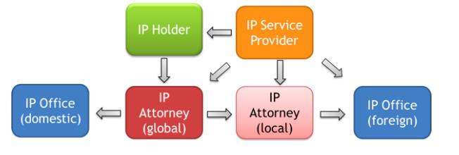 Figure 1 : Eco-système de la propriété industrielle