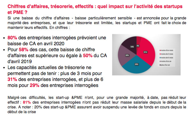 CAP DIGITAL REVELE LES RESULTATS DE SON BAROMETRE«Start-up &PME face à la crise»