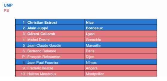 Baromètre Augure :  Christian Estrosi, Alain Juppé et Gérard Collomb sont les maires français les plus influents sur les médias sociaux