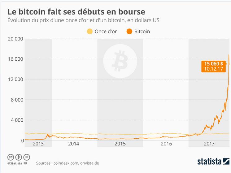 Blockchain-Agora. La revue de presse by Veillemag.  N°4