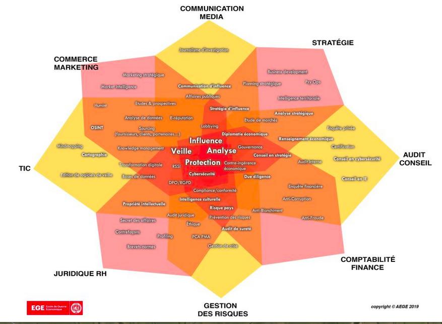 La nouvelle carthographie des métiers de l'Intelligence Economique @aege
