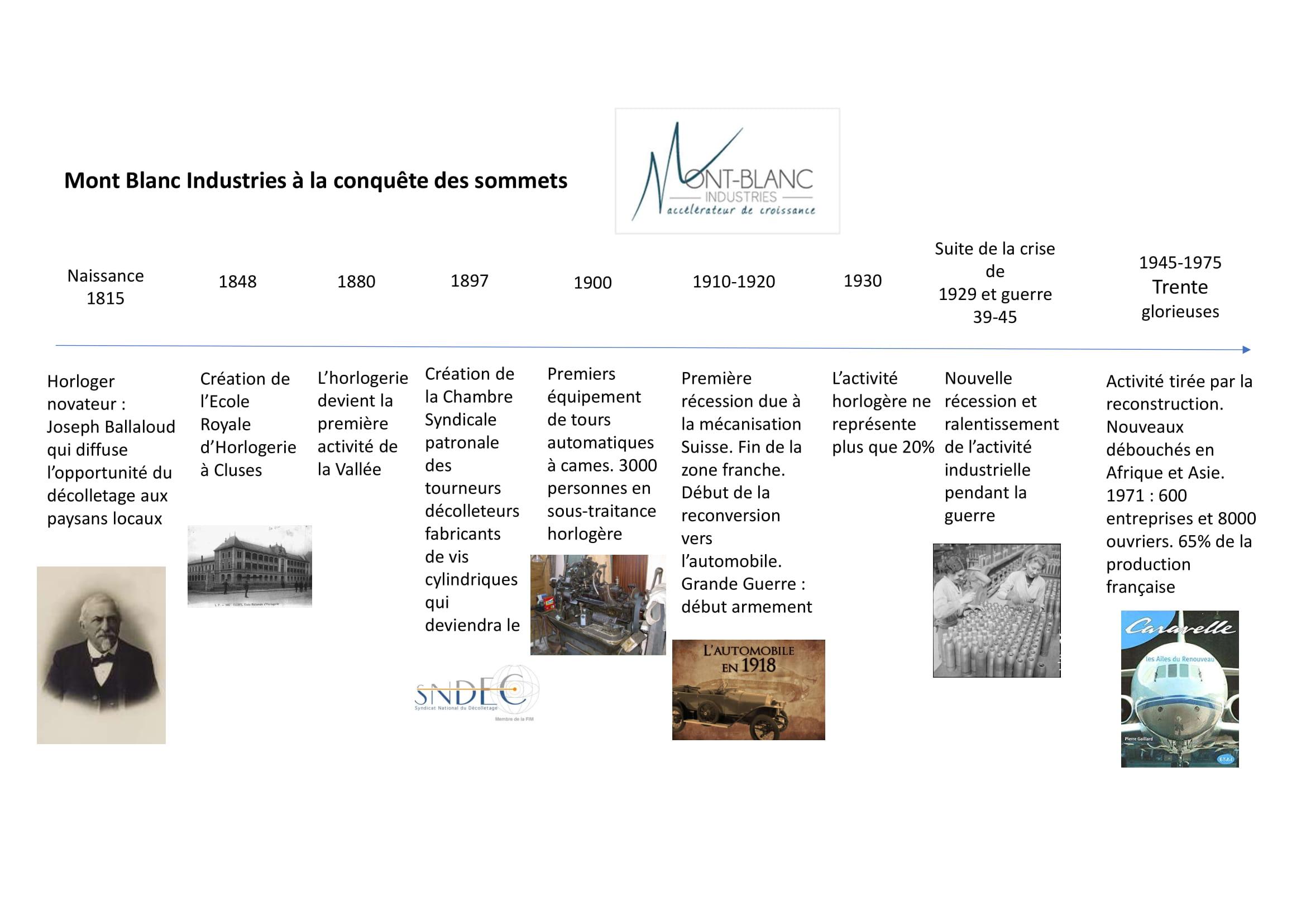 Mont Blanc Industries, comment tutoyer les cimes de l'excellence.