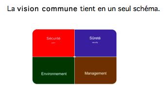 Securité / Sûreté / Environnement / Management